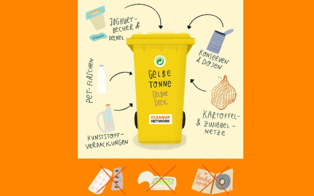 Diese Verpackungen dürfen in den Gelben Sack