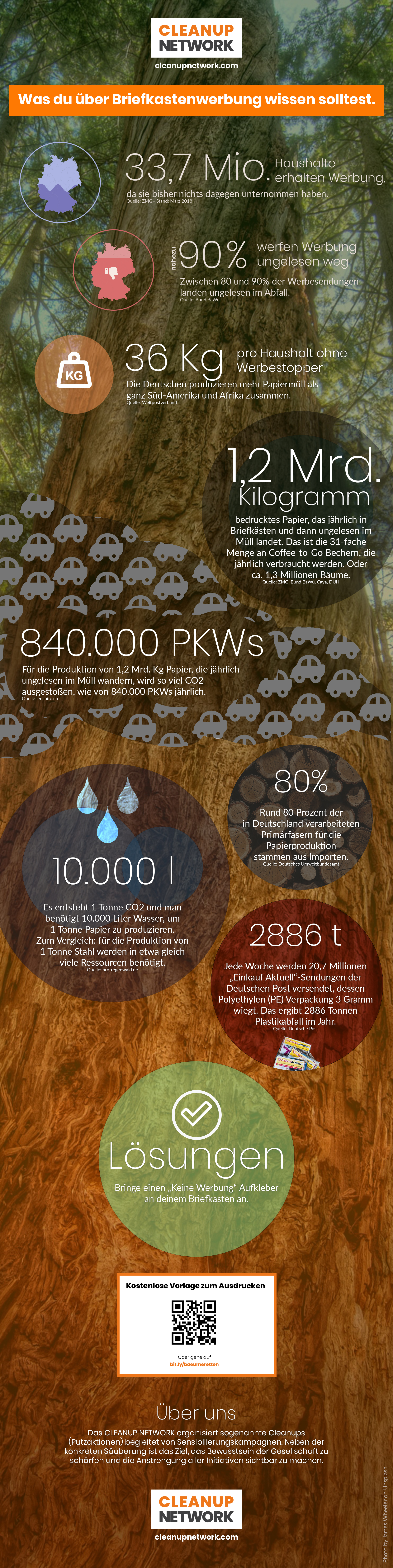 infografik papiermüll durch briefkastenwerbung
