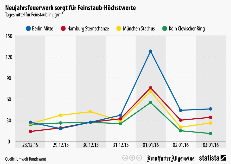 Feinstaub an Silvester in Deutschland