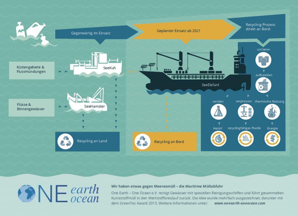 one earth one ocean infografik