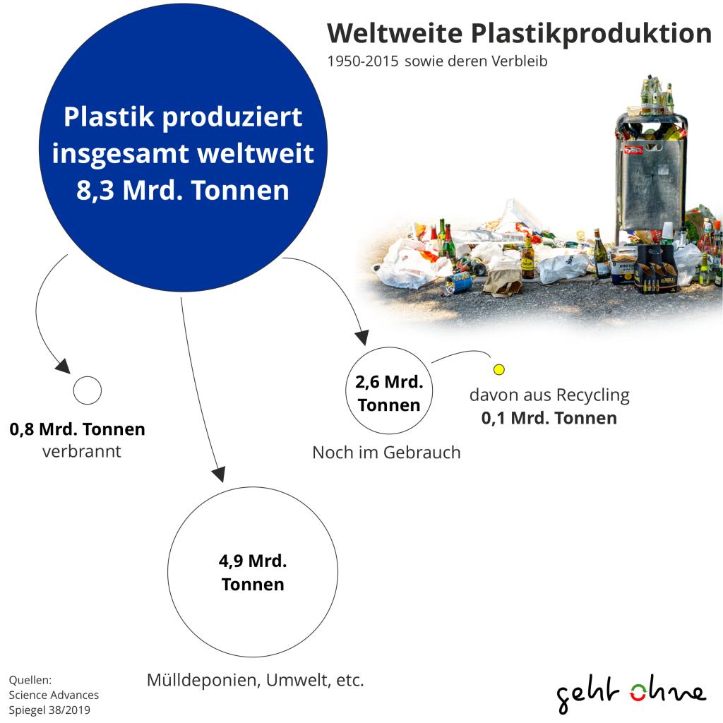 plastikproduktion und müll weltweit