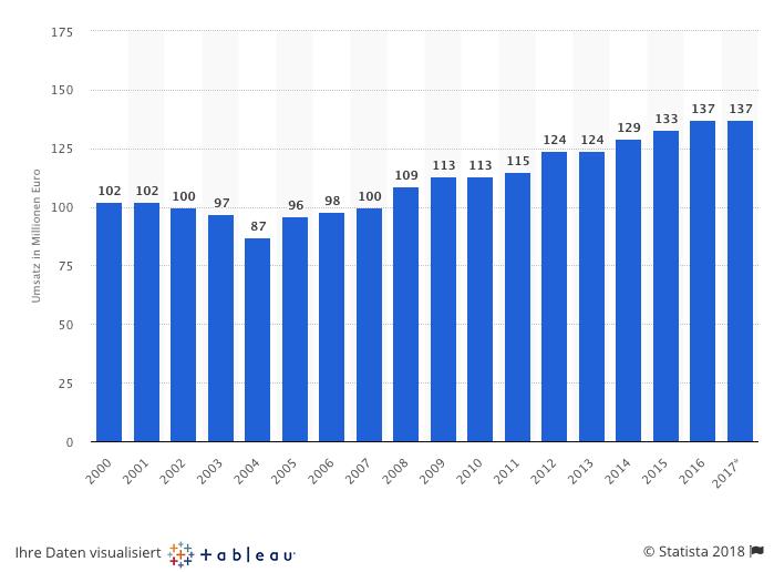 Umsatz Silvesterartikel in Deutschland nach Jahren